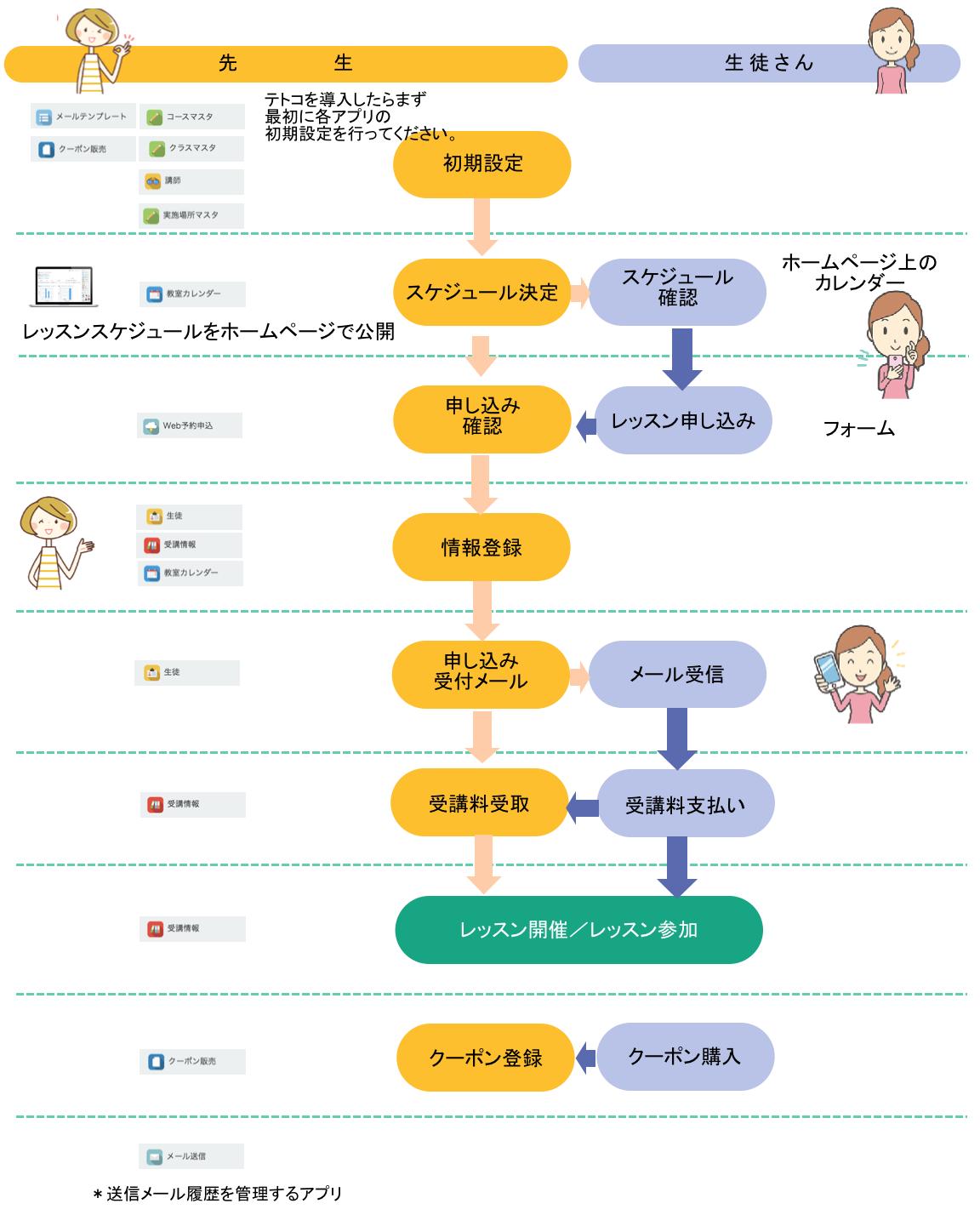 1−3 教室業務の流れと各アプリの関連性