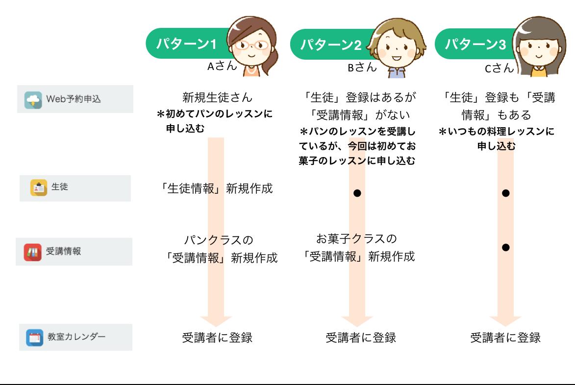 申込受付後の作業 申込みパターン