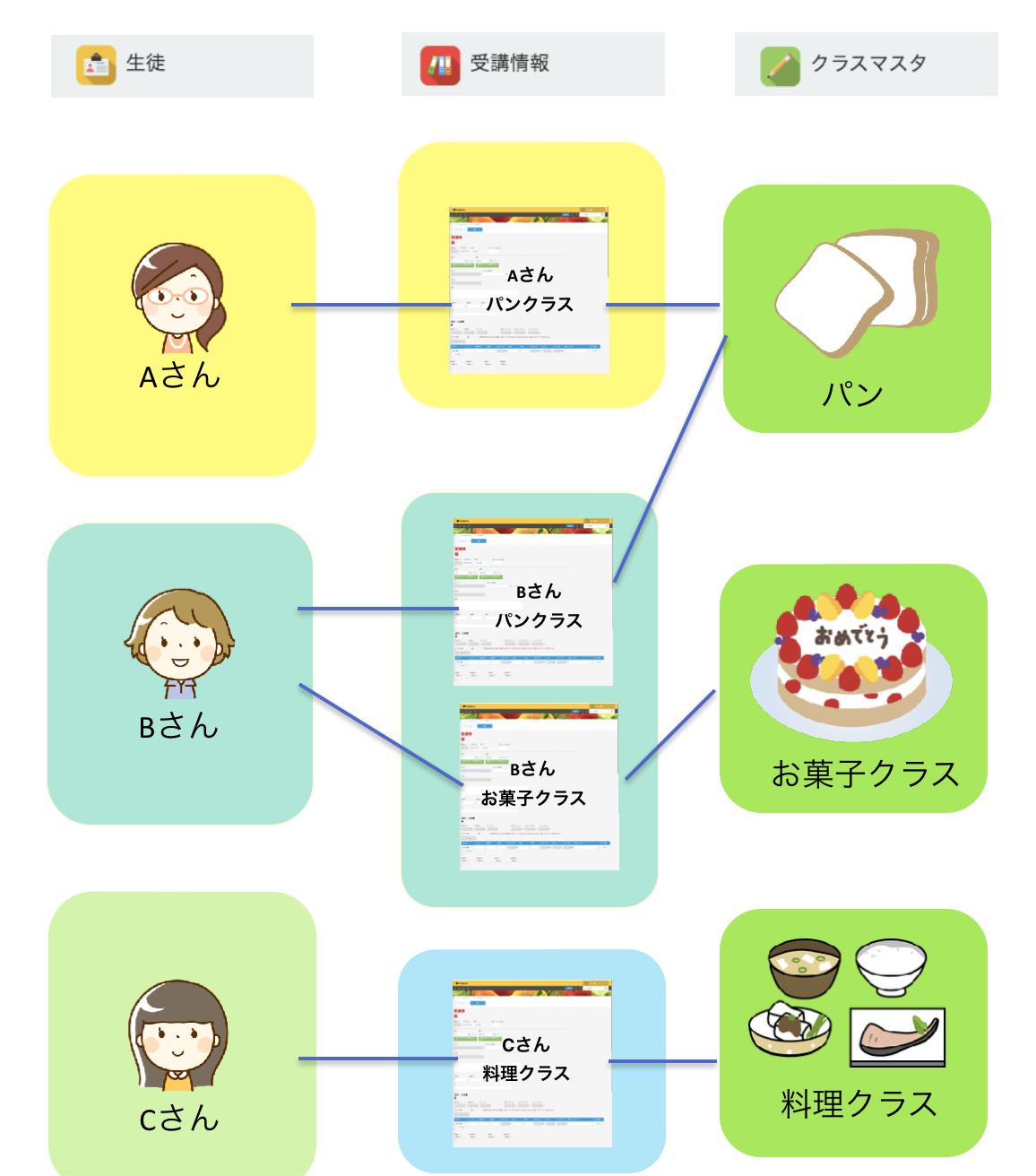 申込受付後の入力作業「受講情報」アプリの役割